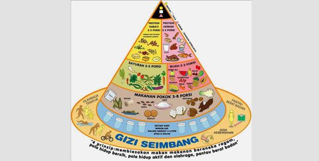 Piramida gizi seimbang